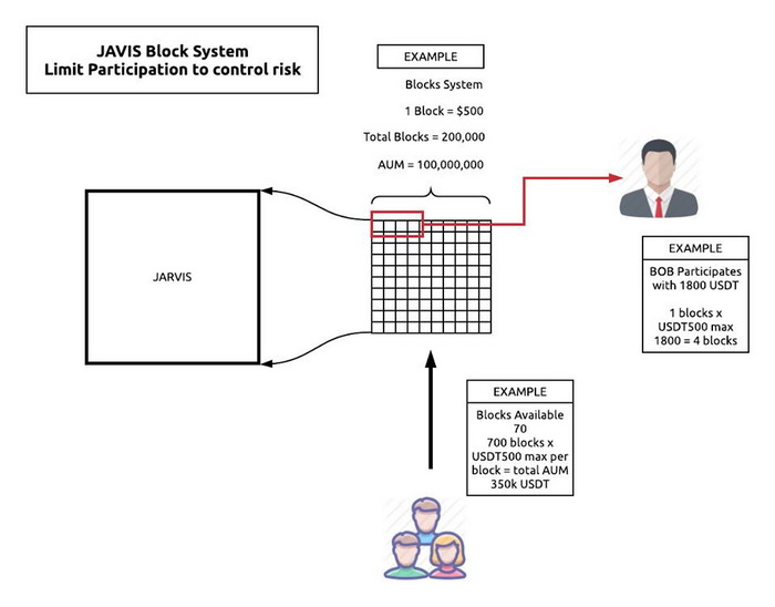 The Jarvis Block System explained